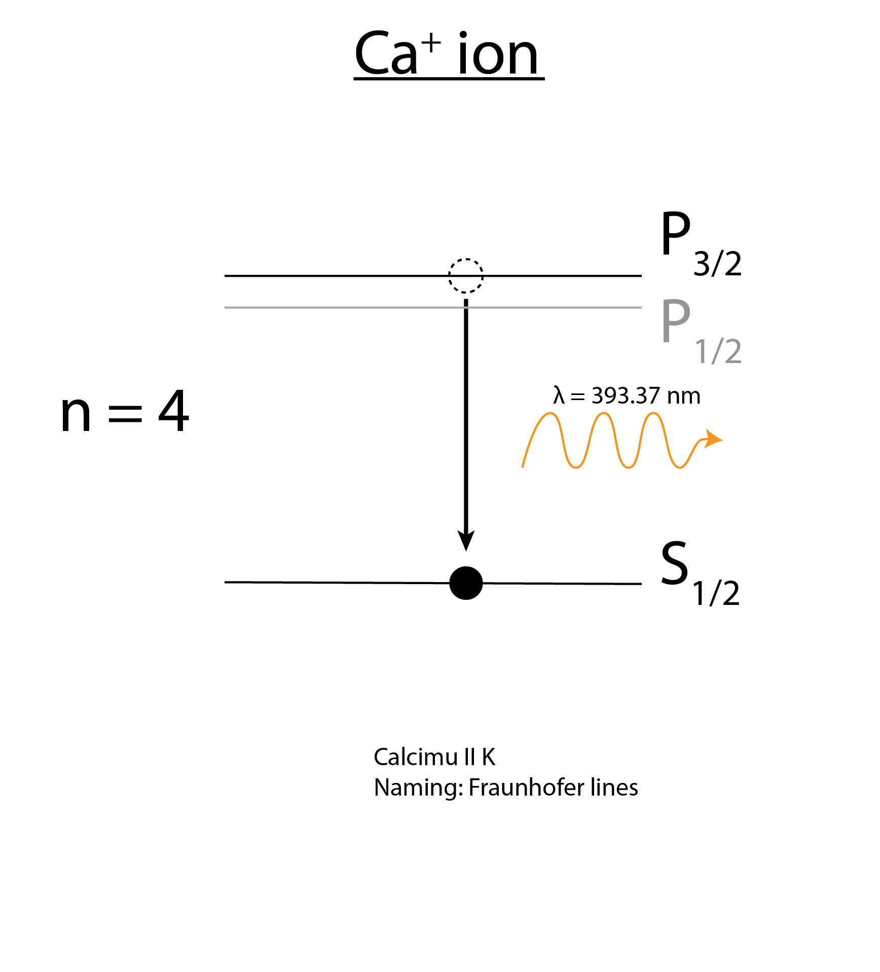 there is also an emission line corresponding to the transition from p1/2  state to s1/2 state within the calicum ion, which is named