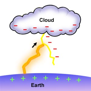 this pictures explains why and how lightning hits the ground.  sc 1 st  Google Sites & Unit 8 - Jessica Headrick